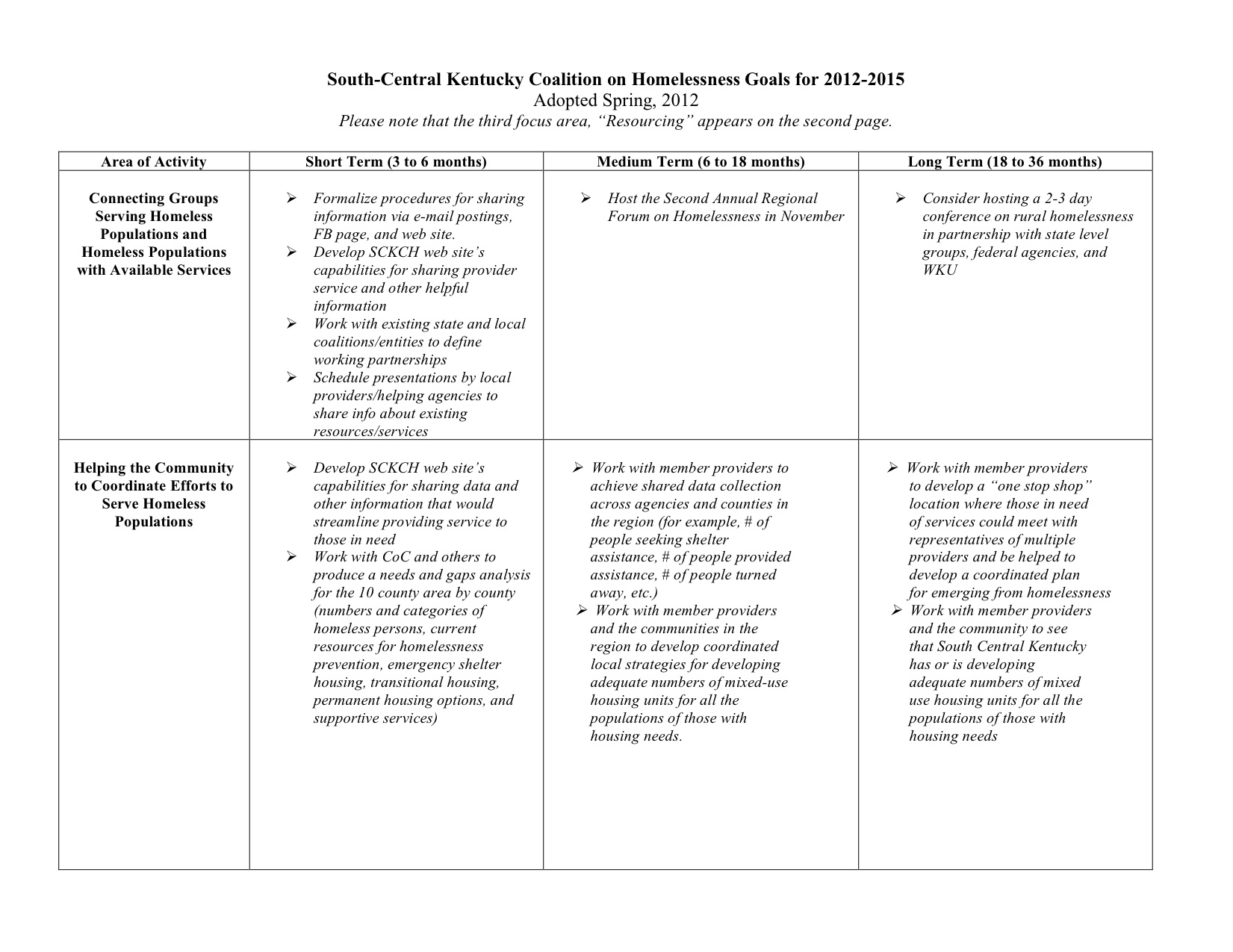 about south central ky coalition on homelessness goals objectives as of 2012